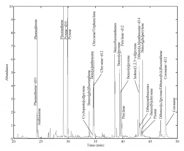 GC/MS Chromatogram